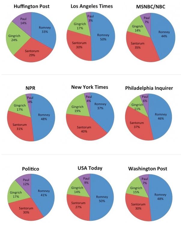 comparison charts1
